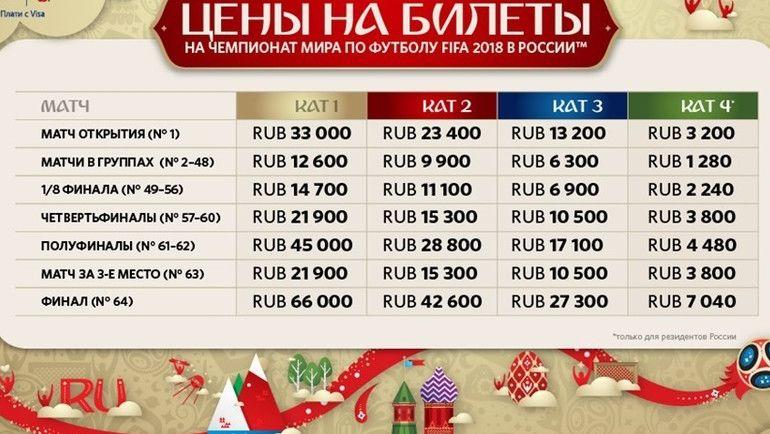 Авиабилеты на ЧМ-2018 по футболу Россиянам смогут достаться за пять рублей